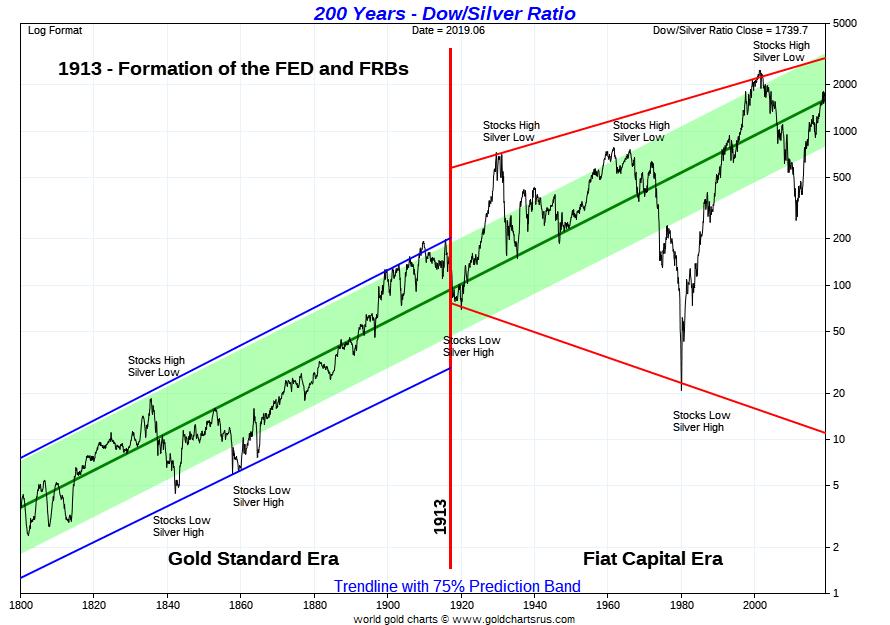 Dow silver ratio 200 year chart SD Bullion