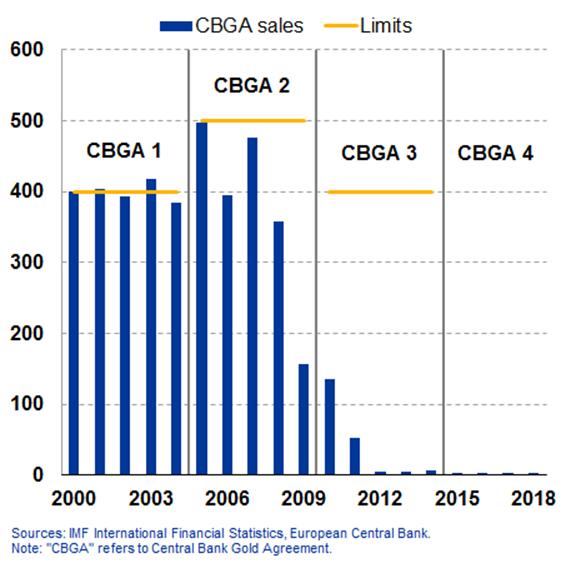 ECB Central Bank Gold Sales 1999-2011 SD Bullion