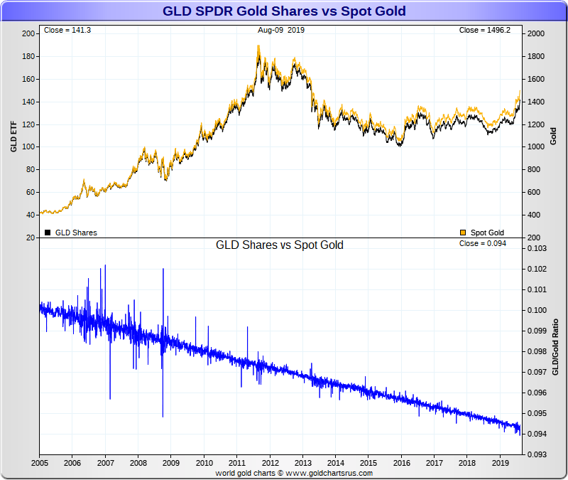 GLD Fees diverge the value from the Gold Spot Price Over Time SD Bullion