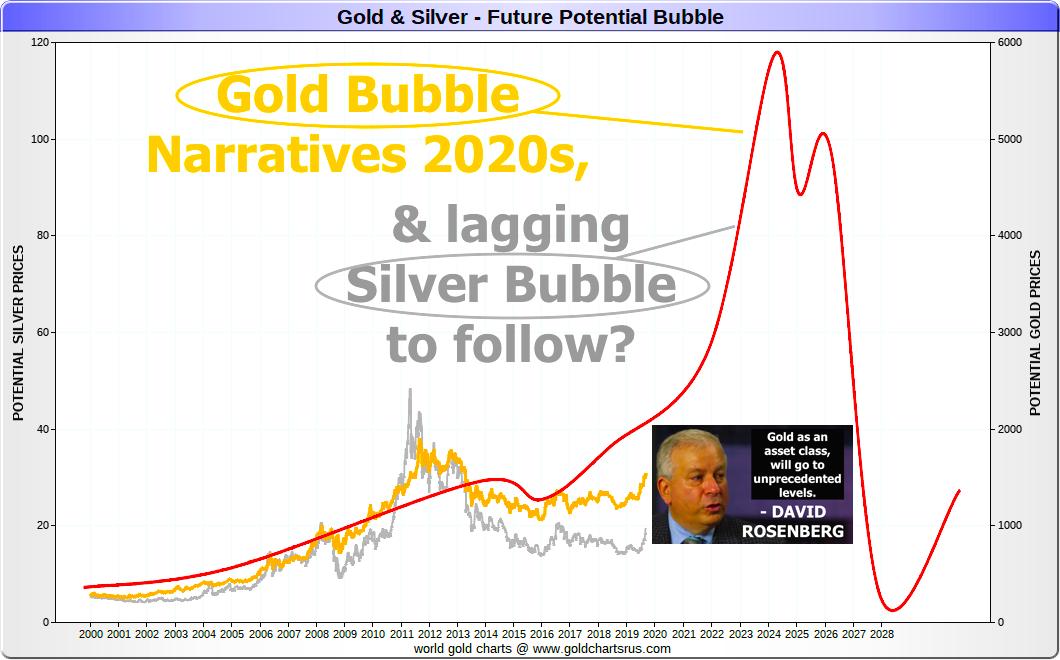 Gold Bubble Silver Bubble Narratives 2020s