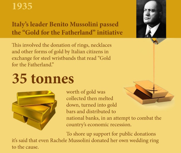 Gold Confiscation Mussolini Italy 1935