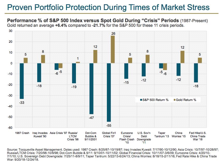 gold bullion vs stock market crashes SD Bullion