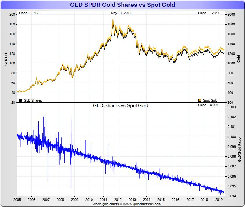Gold ETF GLD losing value vs Gold Spot Price SD Bullion