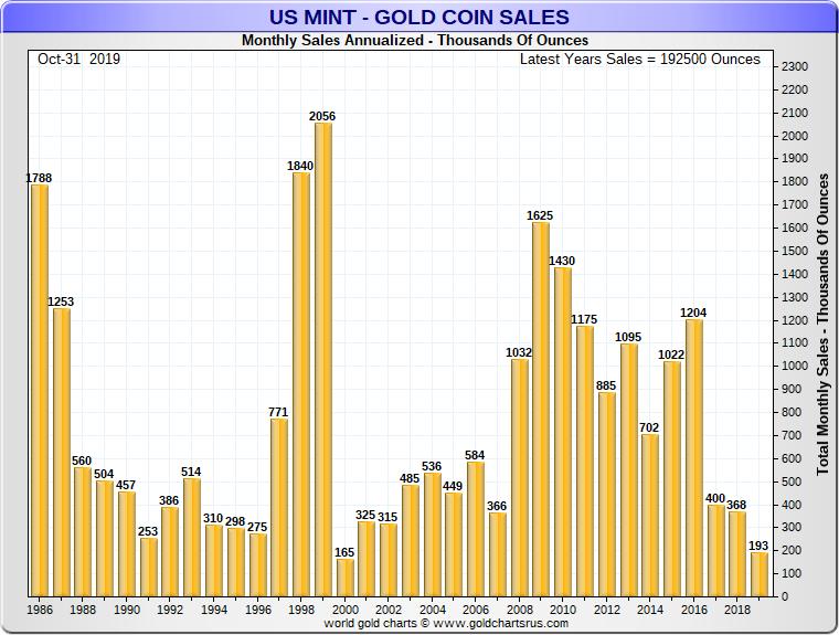 Gold Eagle Coin Sales Chart SD Bullion