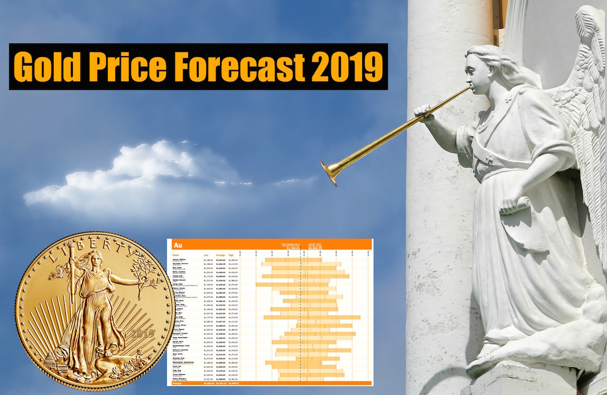 Gold Price Forecast | Gold Price Predictions 2019