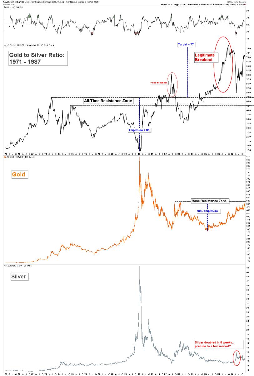 Gold Price News Analysis iGoldAdvisor Gold Silver Ratio 1970 1987