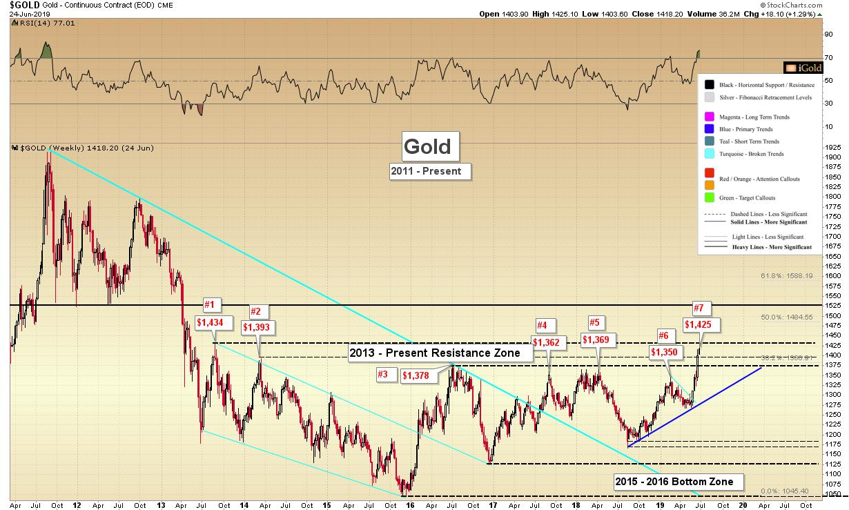 Gold Price News Analysis iGoldAdvisor SDBullion.com