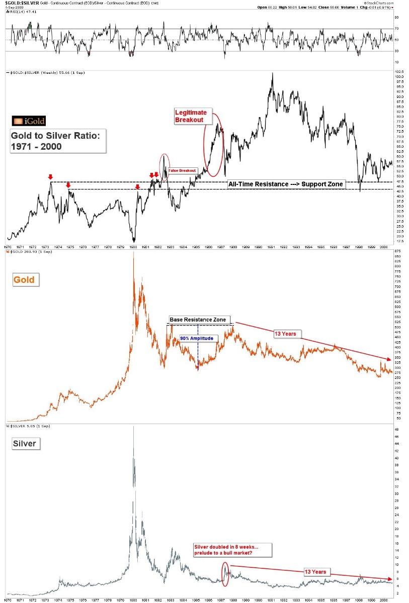 Gold Price News Analysis iGoldAdvisor SDBullion.com Gold Silver Ratio 1971 2000