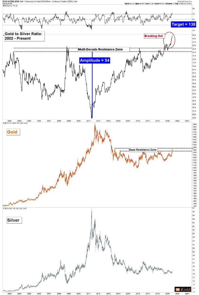 Gold Price News Analysis iGoldAdvisor SDBullion.com Gold Silver Ratio 2000 to 2019