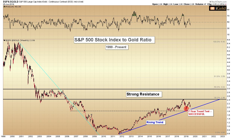 Gold Price News Analysis iGoldAdvisor SDBullion.com Gold vs Stocks 2000 to 2019