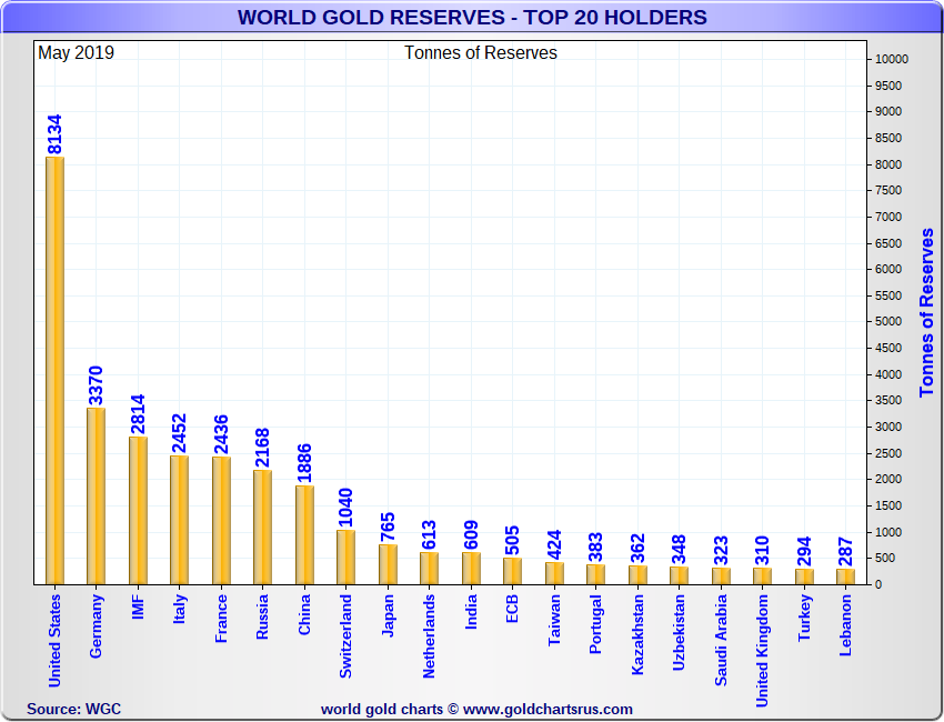 Gold Reserves by Governments and Unions
