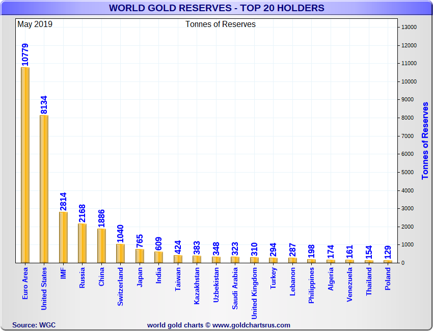 Gold Reserves by Governments and Unions TOP 20 SD Bullion