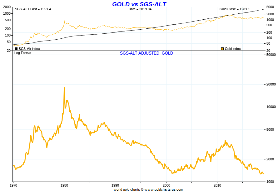 Gold is Cheap based on real inlfation data Chart Is Gold a Good Investment Gold Investing 2020s SD Bullion