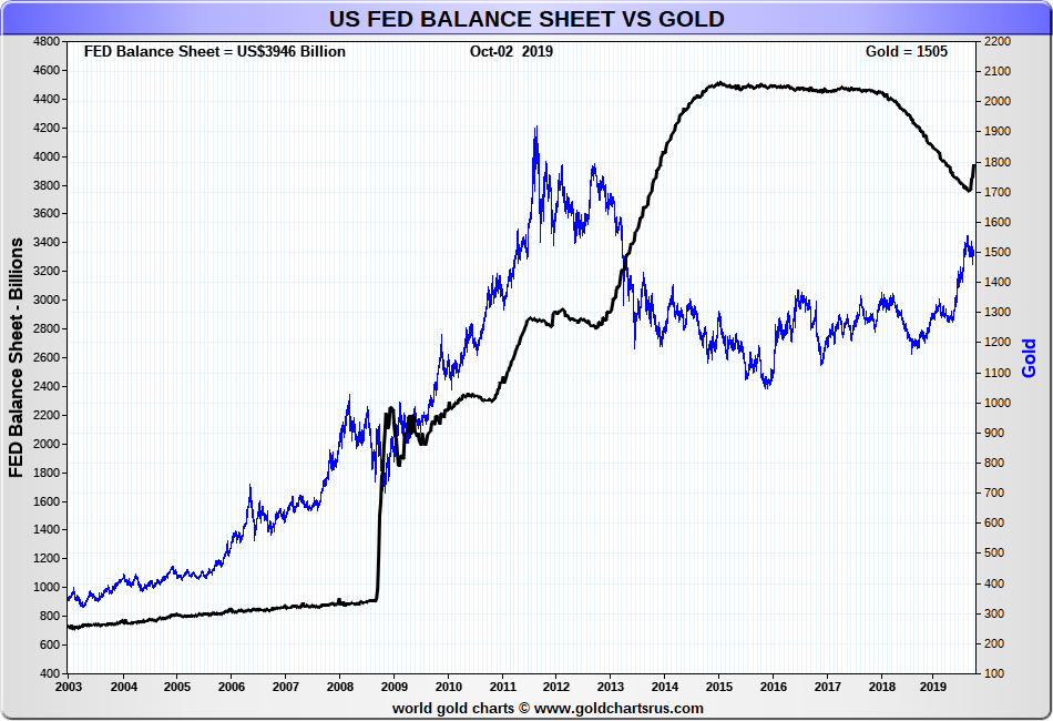 gold vs fed balance sheet expansion sdbullion
