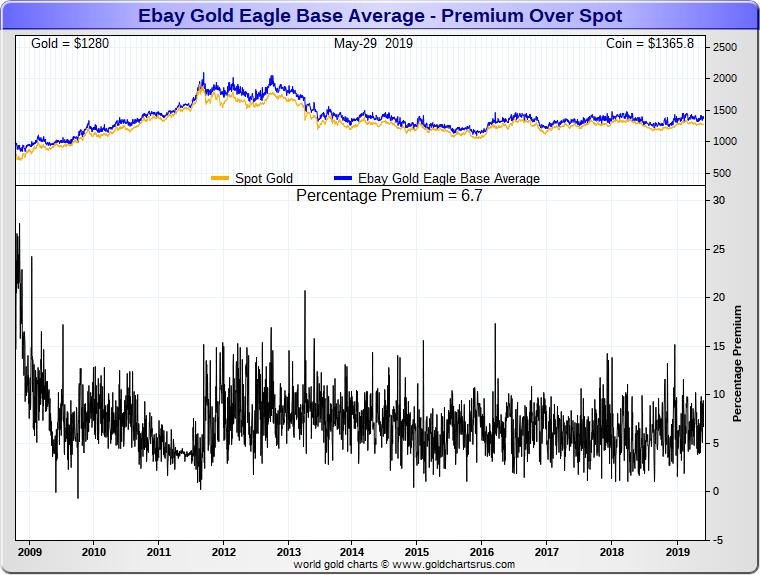 Gold vs Gold ETFs SD Bullion