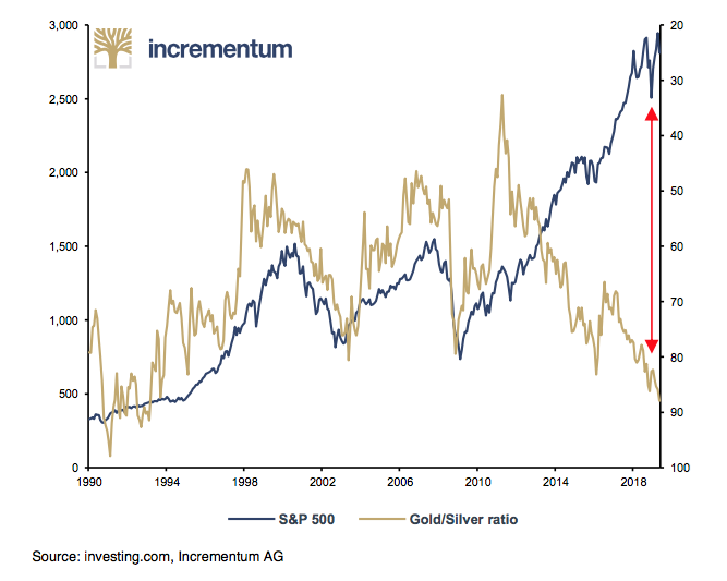 Gold vs Silver Ratio Stock Market S&P 500 divergence since 2013 SD Bullion