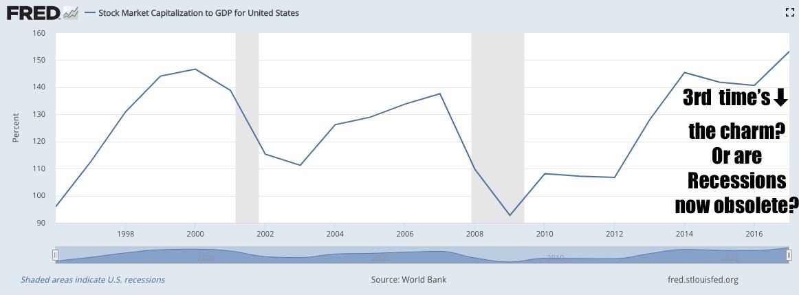 Buffett Indicator: Over-levered stock market vs GDP