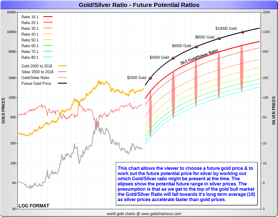 Gold Silver Ratio Future linear chart SD Bullion