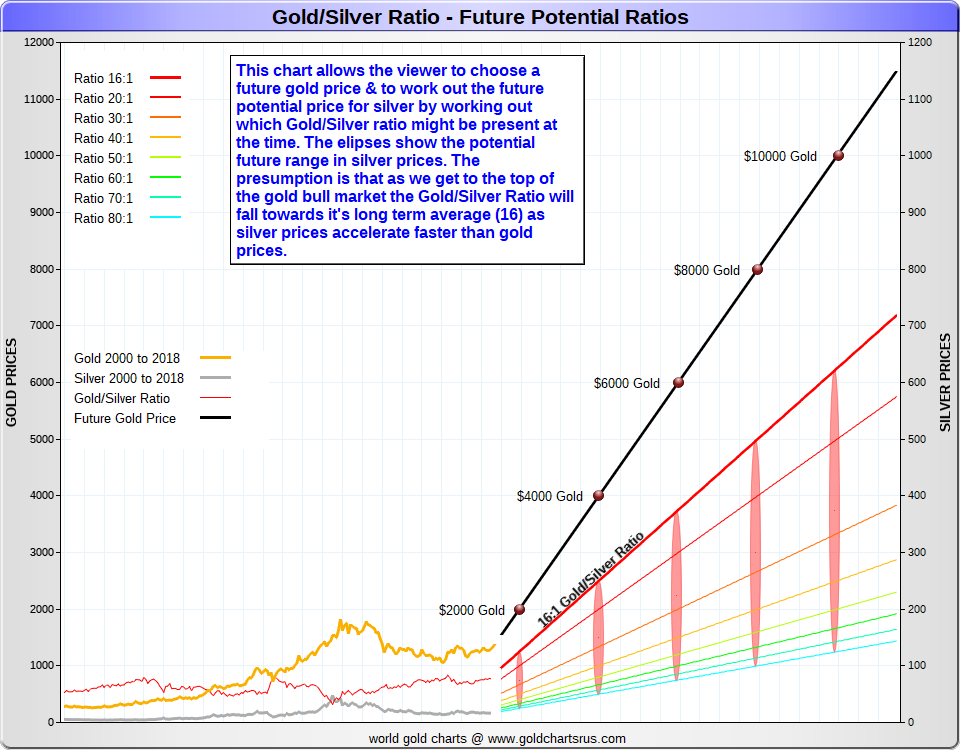 Gold Silver Ratio Future nonlinear chart SD Bullion