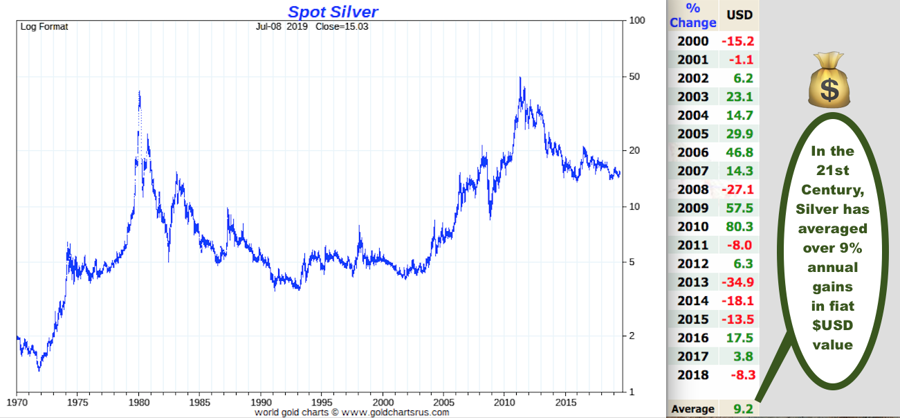 How to by silver at spot price SD Bullion Spot Silver Price 1971 2019 chart