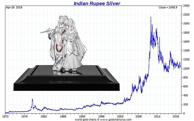 India Silver Imports India Silver Demand Indian Silver price India silver rate India SD Bullion SDBullion.com/blog