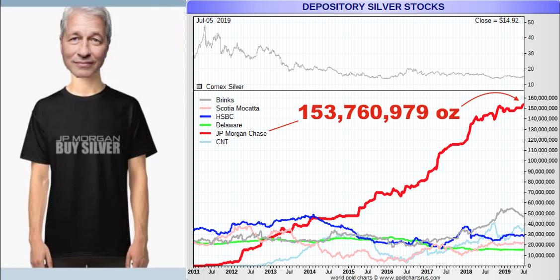 Do like JP Morgan's doing, Buy Silver Bullion