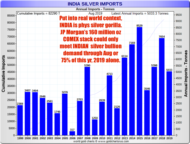 JP Morgan silver dwarfed by Indian Silver Demand SD Bullion.png