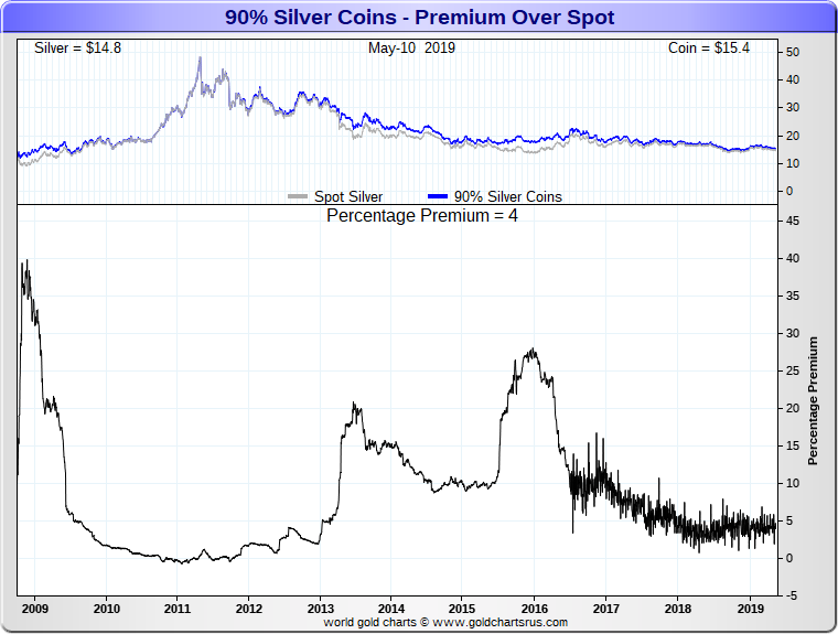 Junk Silver Prices More Scarcity