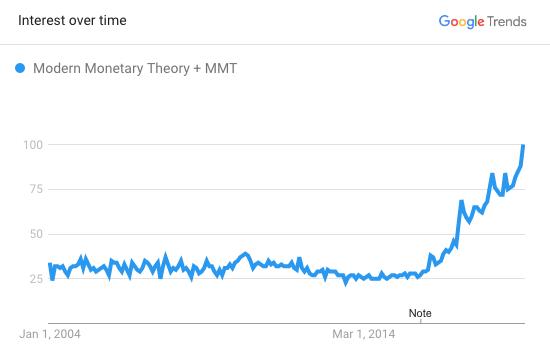 MMT Modern Monetary Theory SD Bullion