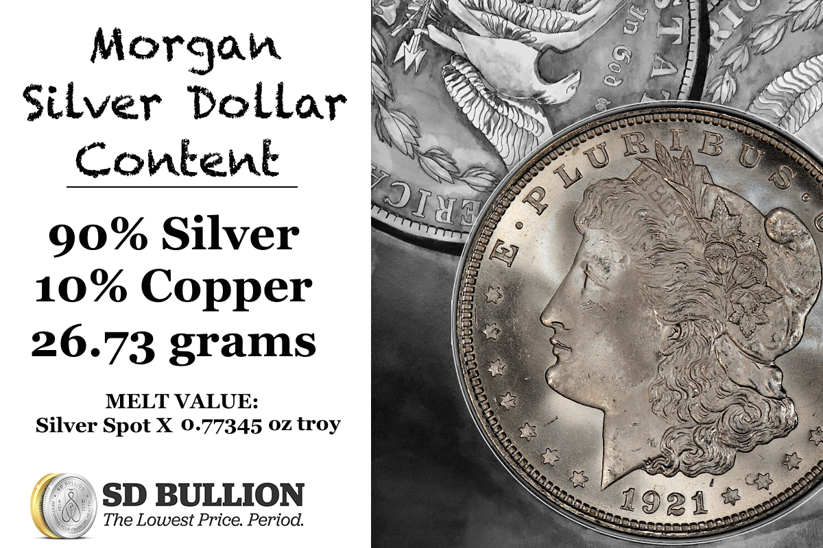 Morgan Silver Dollar Coin Mintage and Melt Value