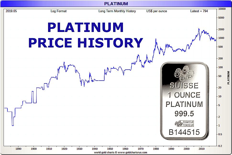 Platinum Price History | 140-Year Platinum Price Chart
