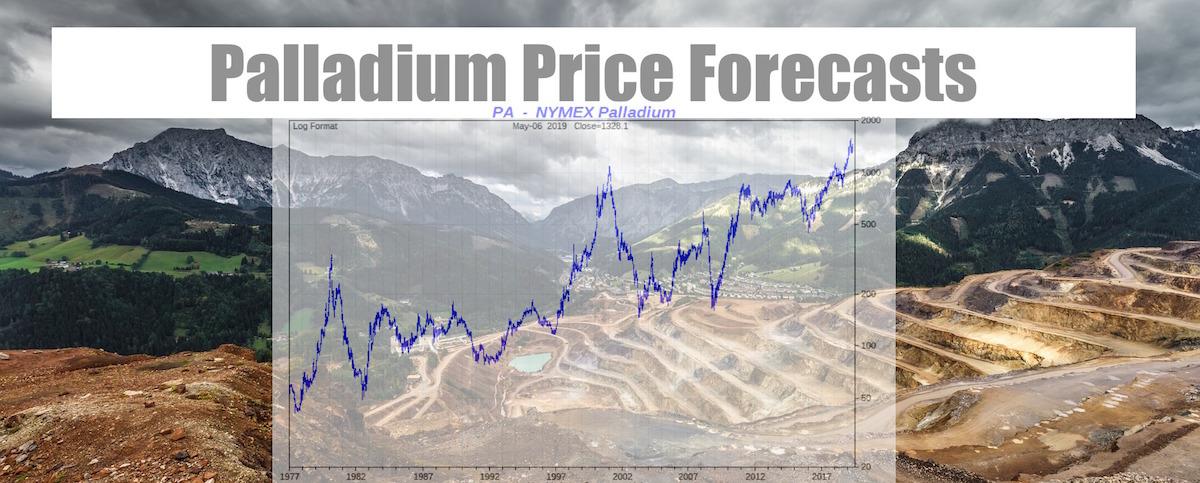 Palladium Price Predictions Palladium Price Forecasts