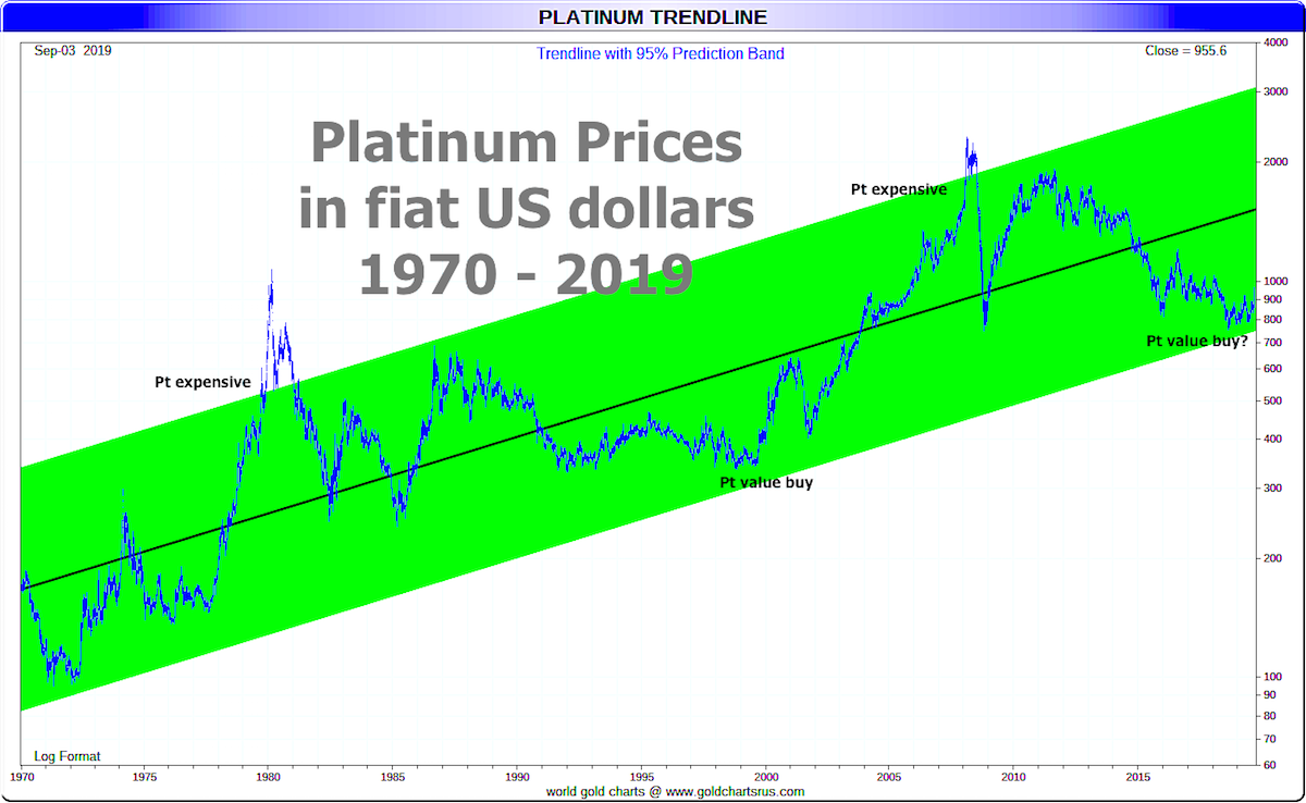 Platinum Investment 2020 Platinum chart SD Bullion