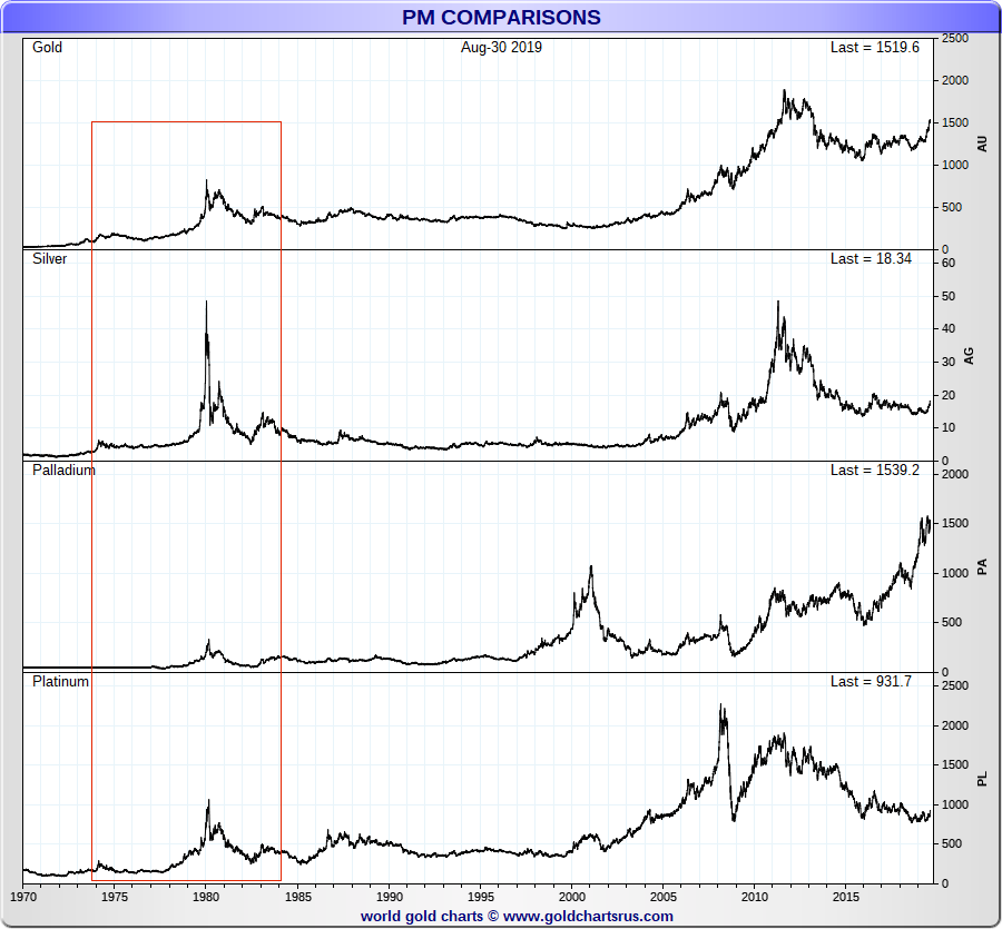 Hunt Brothers Silver All 4 major precious metal price highs 1980
