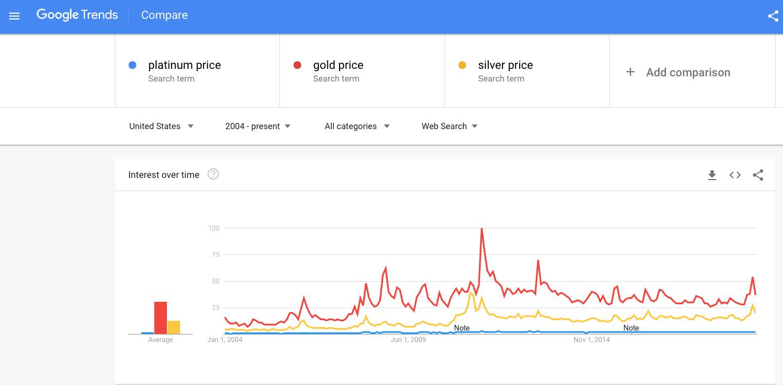 Platinum Charts Platinum Price vs Gold Price Silver Prices