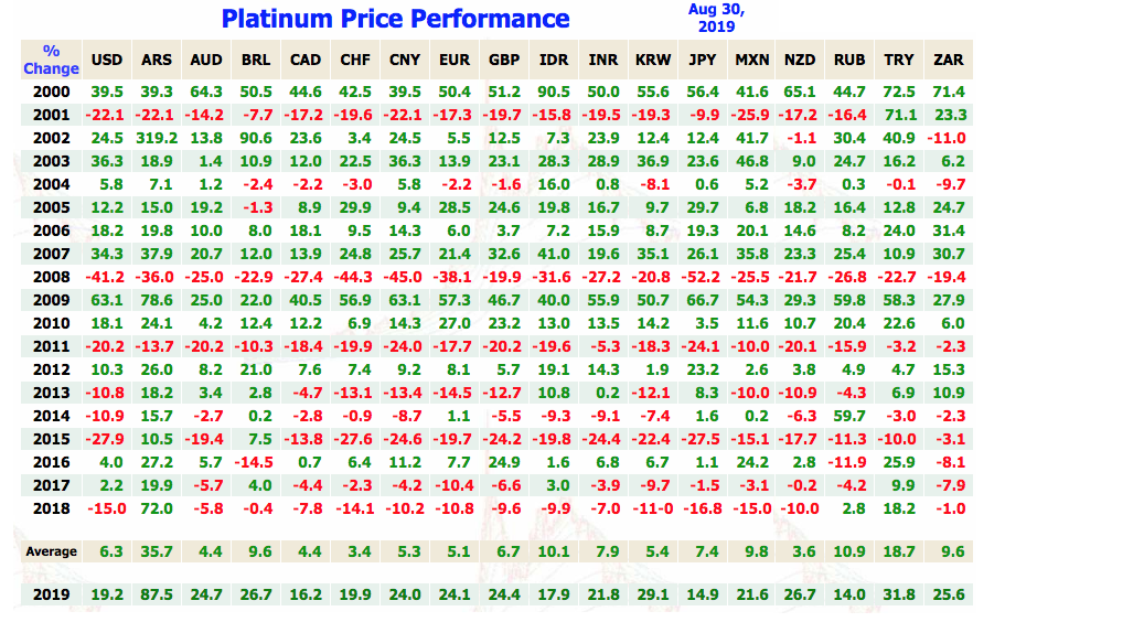 Platinum Investment 2020 charts SD Bullion  Platinum price performance by year in fiat currencies 21st Century