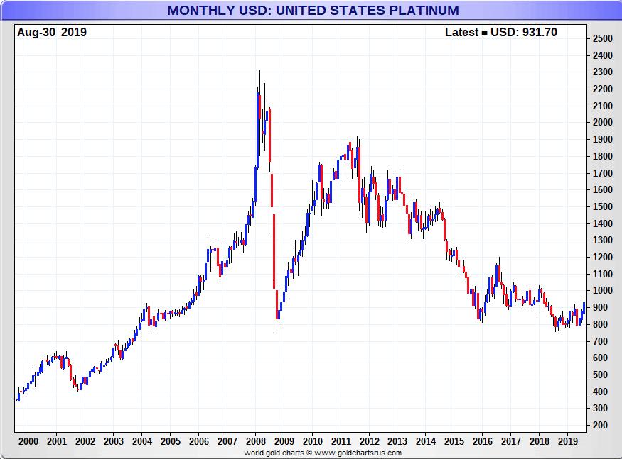 Platinum Charts: Platinum Price Volatility in fiat US dollars 21st Century