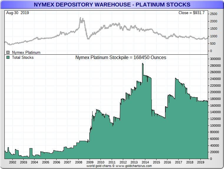 Platinum Investment 2020 charts SD Bullion pathetic NYMEX platinum bullion fractional reserve holdings around 2 percent all platinum bullion globally yet mostly dictates the platinum price