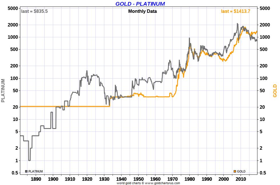 Platinum Investment 2020 charts SD Bullion platinum vs gold price chart 140 years