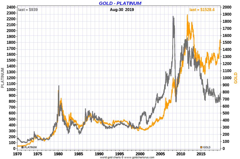 Platinum vs Gold Price Charts full fiat US dollar era