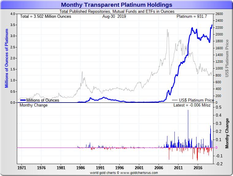 Platinum Investment Platinum Charts Transparent Platinum Holdings SD Bullion