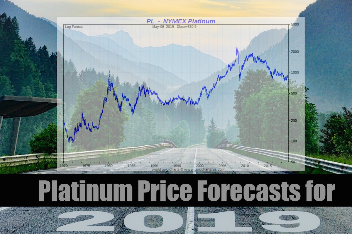 Platinum Price Forecast | Platinum Price Prediction 2019