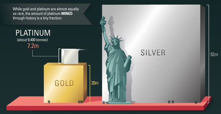 Platinum Price History How much platinum we have mined versus silver gold SD Bullion