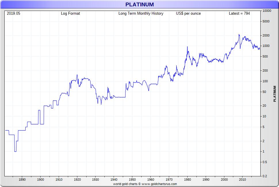 Platinum Price History Platinum Price 140 year chart in US dollars SD Bullion