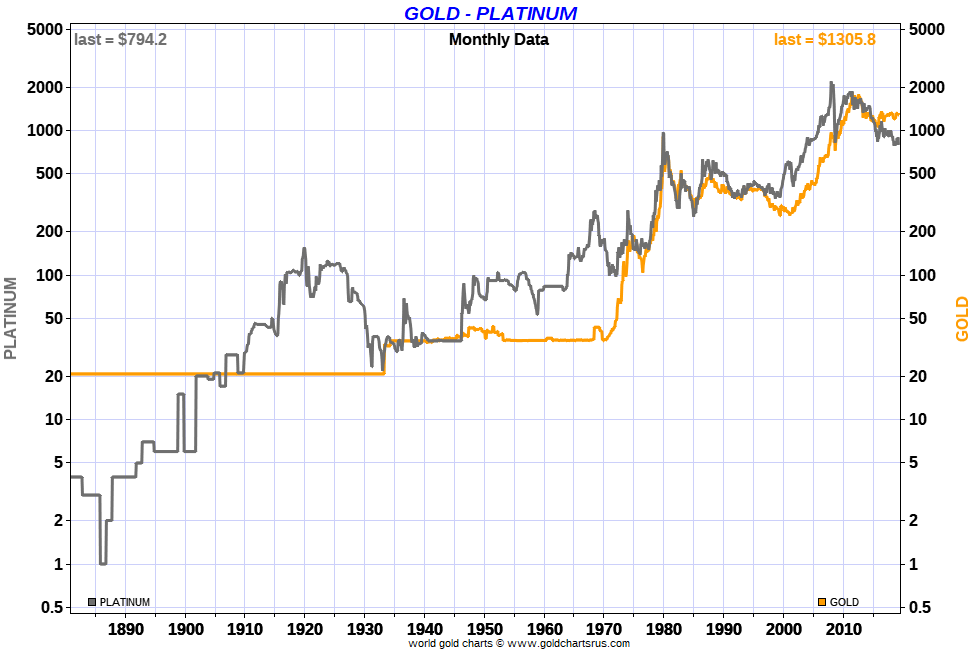 Platinum Price History versus Gold in US dollars per troy ounce 140 years SD Bullion