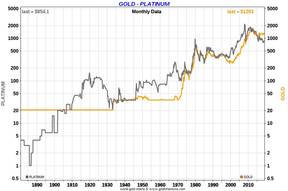Platinum Price Vs Gold Ratio