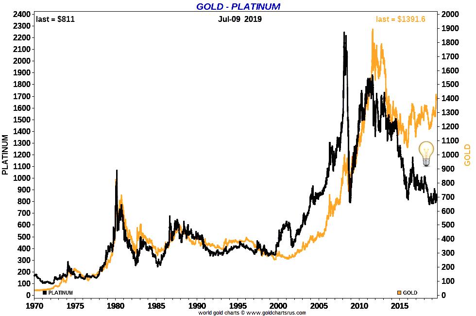 Platinum vs Gold Values SD Bullion chart