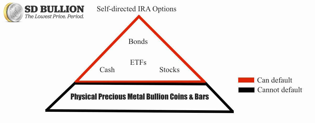 Precious Metal IRA Self Directed Gold IRA SD Bullion