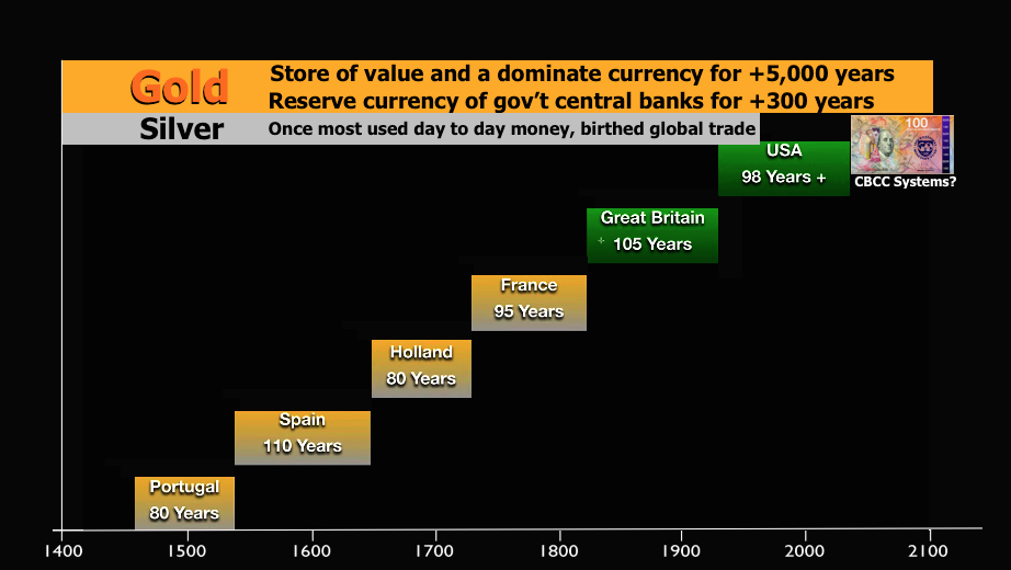 Reserve Currency History Chart SD Bullion