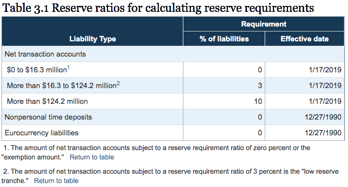Reserve Requirement Ratio Federal Reserve USA SD Bullion